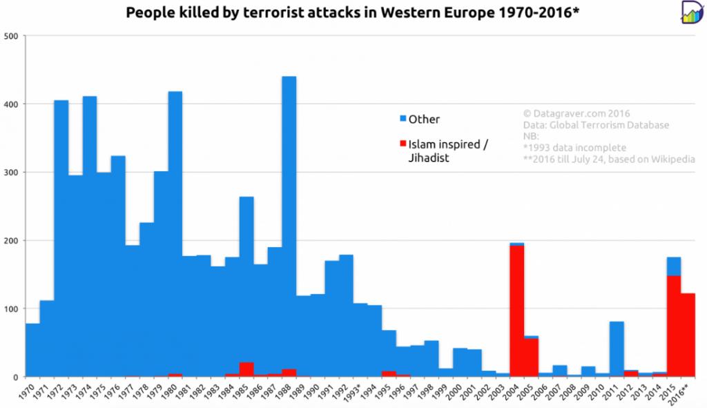 Grafen viser motiverne bag terrorangreb i 1970erne og fremefter til 00erne. Foto: Datagraver.com)