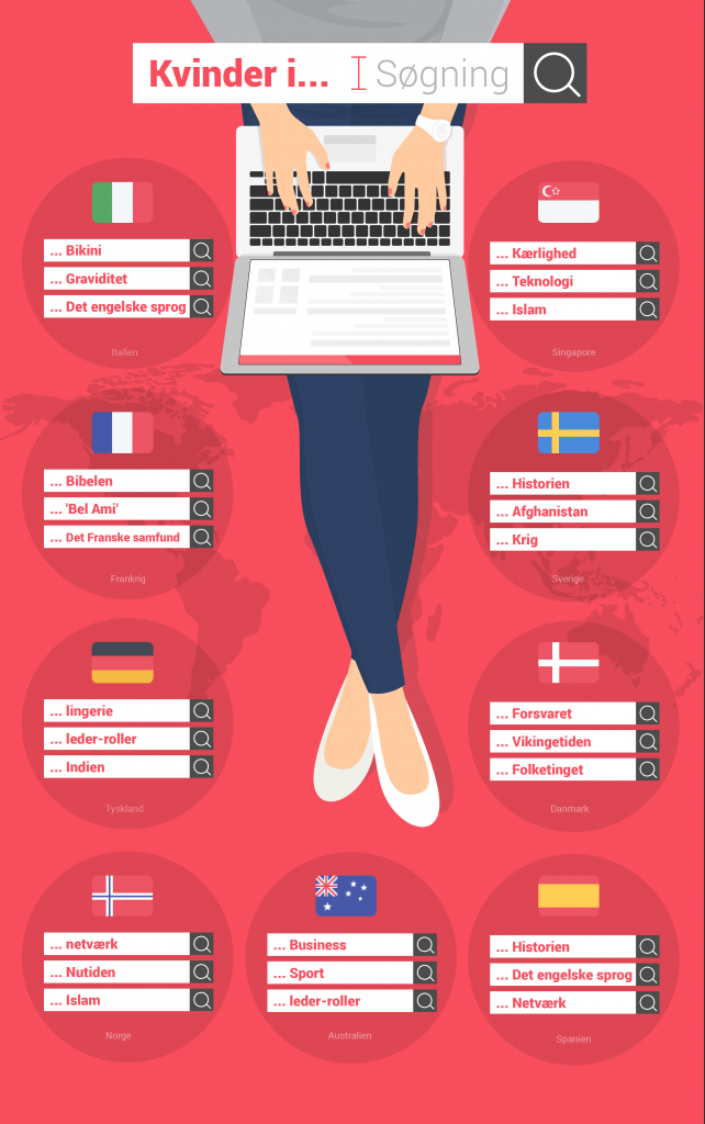 infografik, google, kvinder i, cuponation