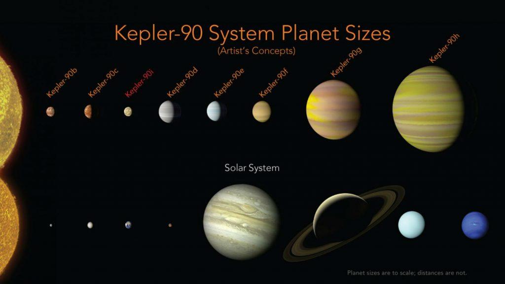 nasa, google, kepler, kelpler-90i, solsystem, planetsystem, jorden, planeter, rummet, ai, kunstig intelligens, data, runsonde, rumfartøj, stjerner, forskning, universet
