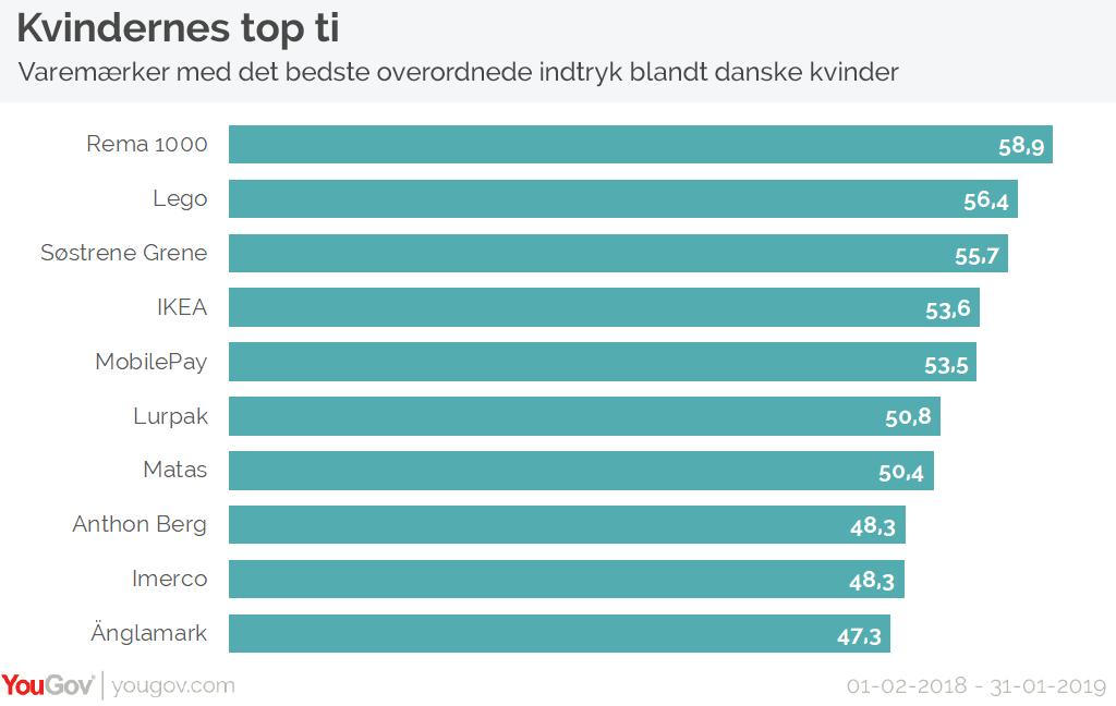 Rema 1000 er danske kvinders darling