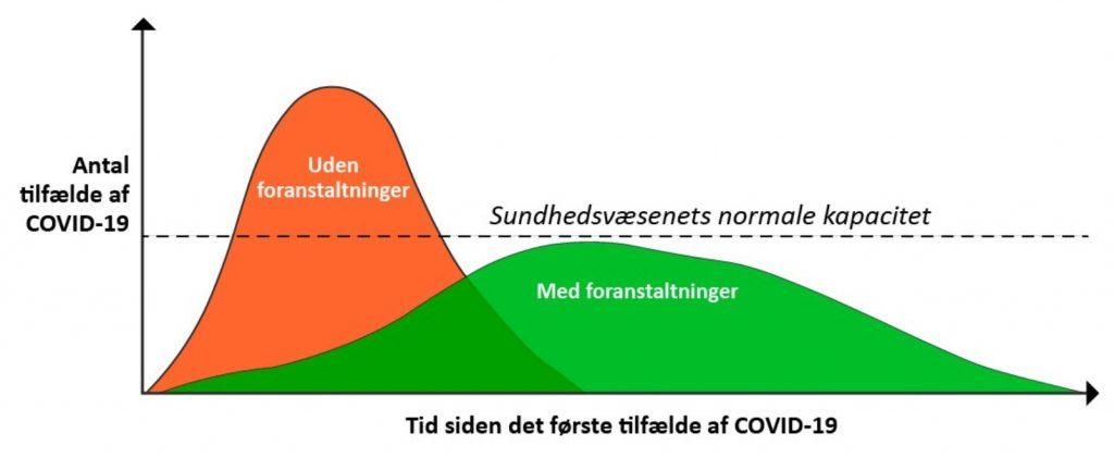 graf corona covid-19