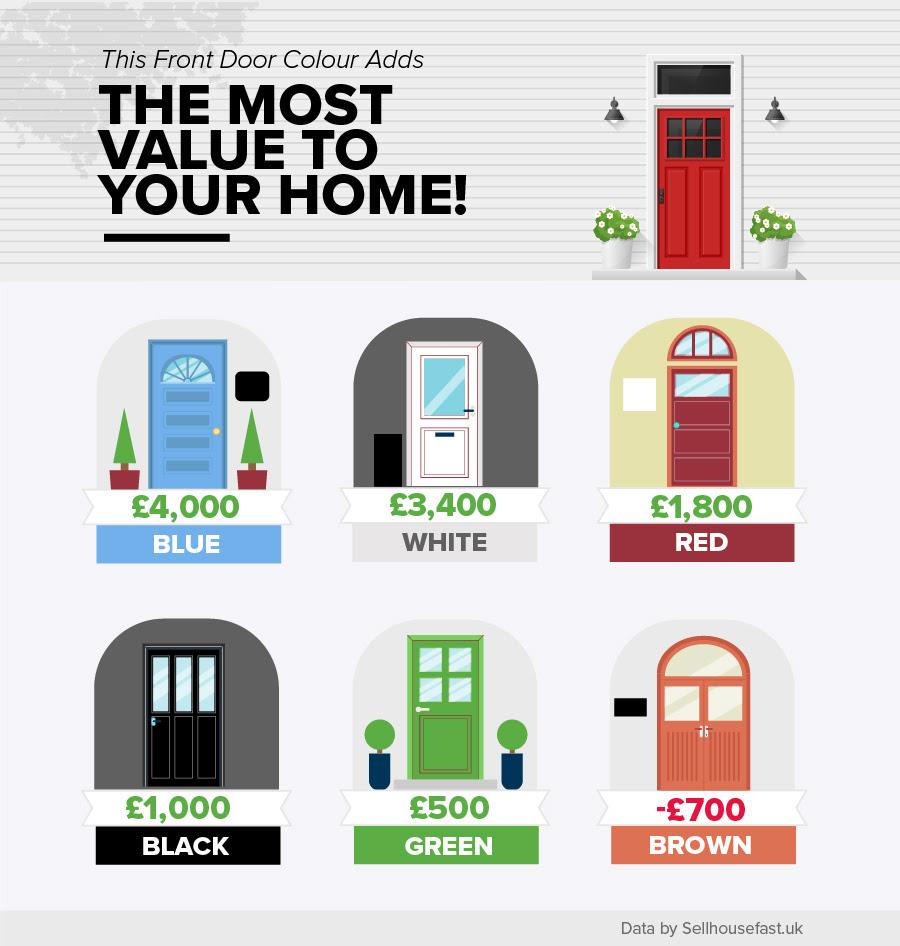 grafik, hoveddør, farve (Foto: Sellhousefast.uk)