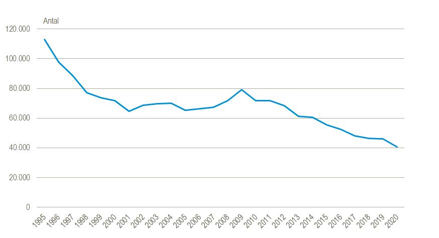 danmarks statistik cykeltyveri